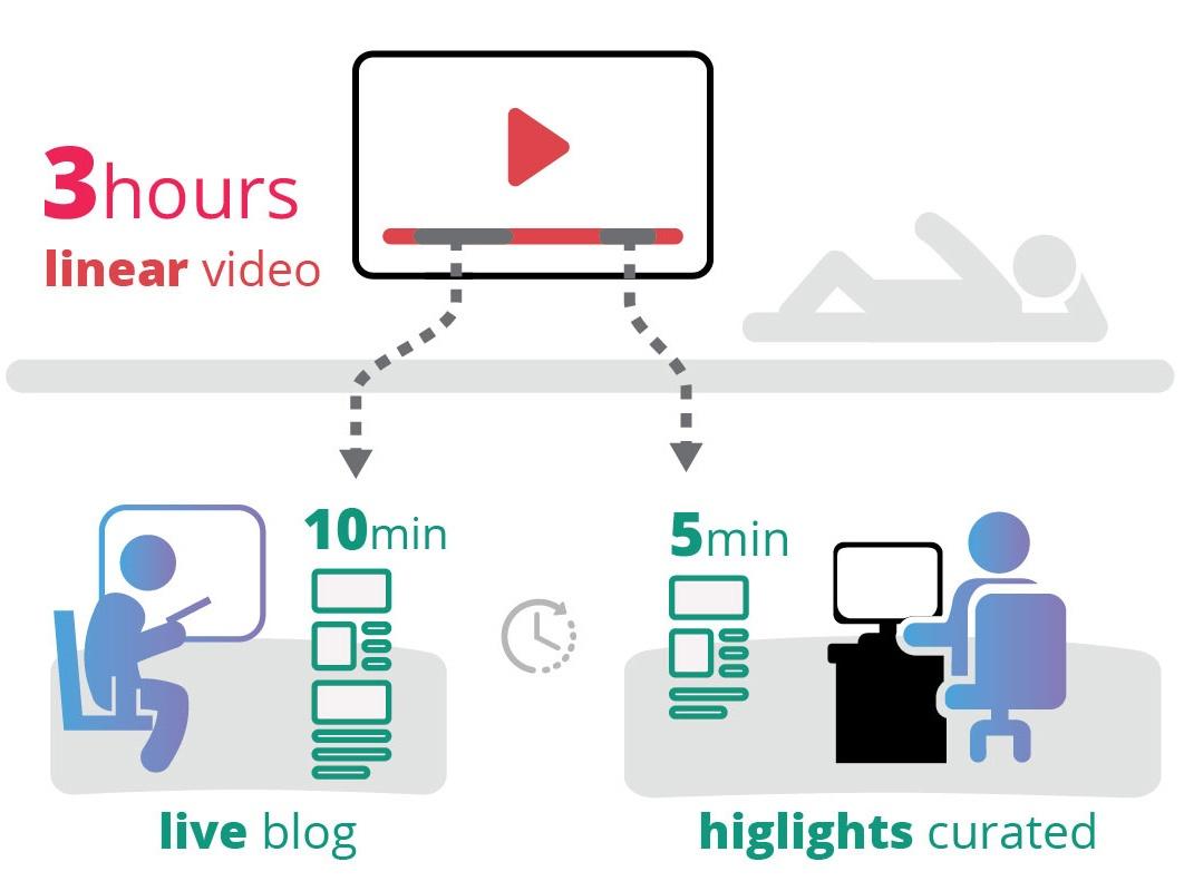 Blog-Illustrationen_Blog-vs-Stream-Detail