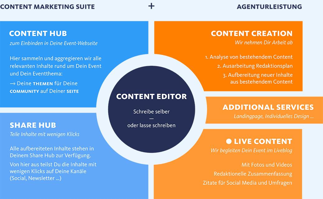 Content Marketing für Dein Event – unsere Leistungen